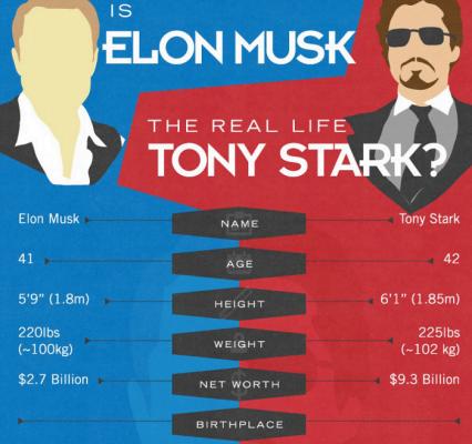 Tony vs Musk