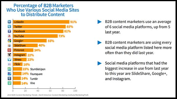 B2B Marketing Channel