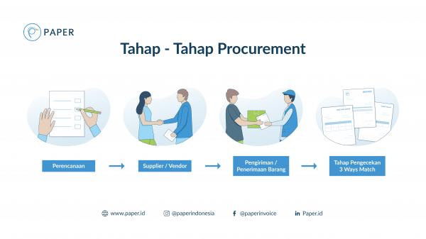 Ultimate Guide Procurement: Langkah-Langkah Procurement (Part 2)